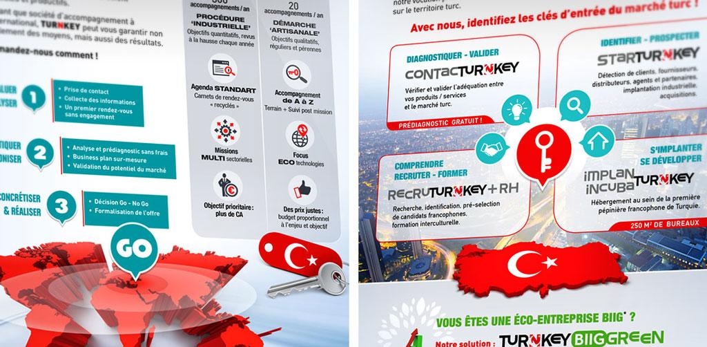 La promotion durable, moderne et sans papier de Turnkey - ZONALPHA | Agence de communication